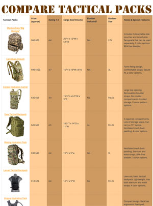 Tactical Hydration Pack Comparison Chart